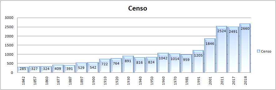 gráfico del censo de habitantes de 1842 a 2018
