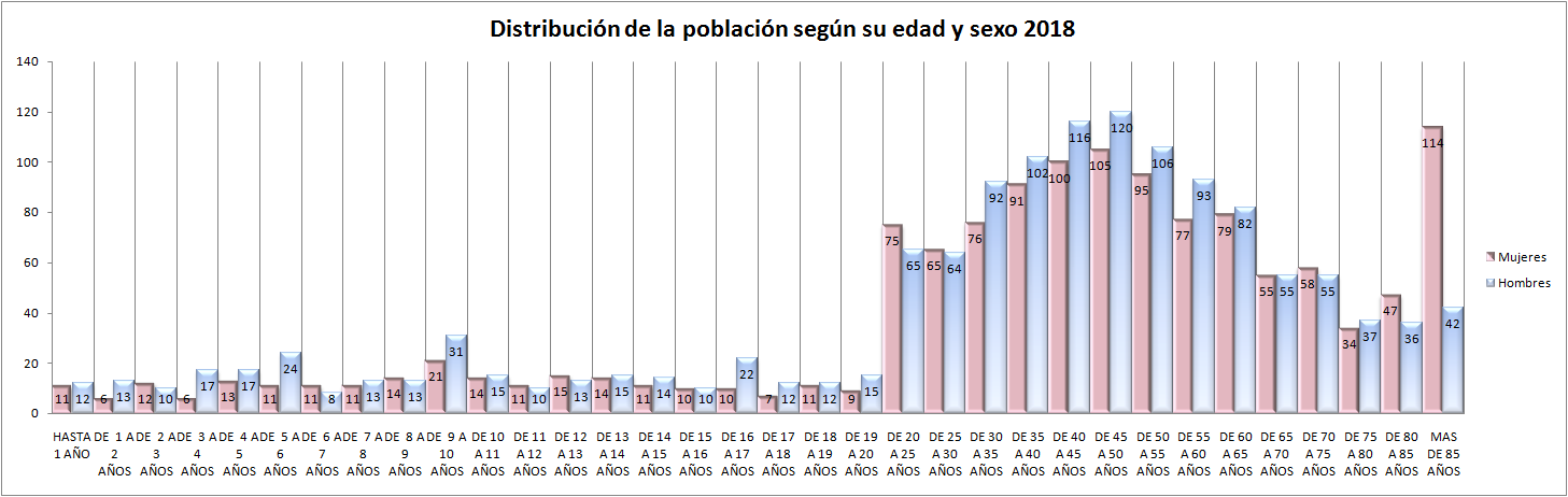 Gráfica de distribución de la población según su edad y sexo 2018
